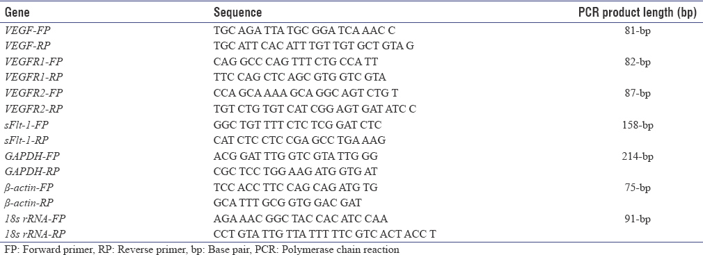 Table 1: Sequence of primers used for quantitative real-time polymerase chain reaction