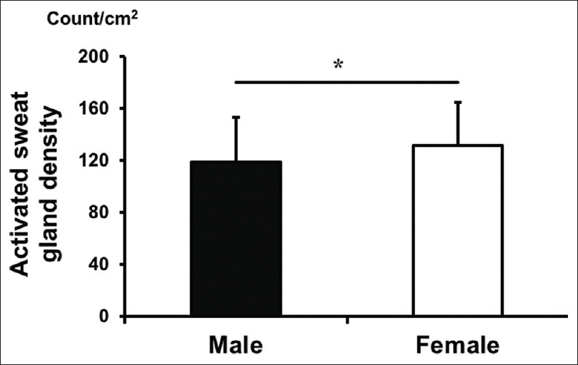 Figure 4: Activated sweat gland density of DIR (direct activated sweating) sudomotor activity caused by activating muscarinic receptor sweating in male and female subjects. Values are mean ± standard deviation. Statistically significant differences were set at *P < 0.05.