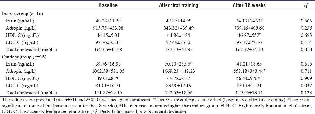 Table 3: Participant's serum irisin, adropin, and cholesterol levels at baseline, after first training, and after 18-week training period