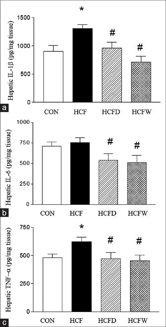 Figure 3: Resveratrol reduced proinflammatory cytokines, including IL-1β (a), IL-6 (b), and TNF-α (c), in the liver of high cholesterol and fructose diet-treated rats. *<i>P</i> < 0.05 versus CON. <sup>#</sup><i>P</i> < 0.05 versus HCF.  <i>n</i> = 6 in each group. CON: Age-matched control, HCF: High cholesterol-fructose diet-fed group, HCFD: High cholesterol-fructose diet-fed group treated with resveratrol for 15 days, HCFW: High cholesterol-fructose diet-fed group treated with resveratrol for 15 weeks, IL-1β: Interleukin-1 beta, IL-6: Interleukin-6, TNF-α: Tumor necrosis factor-alpha.