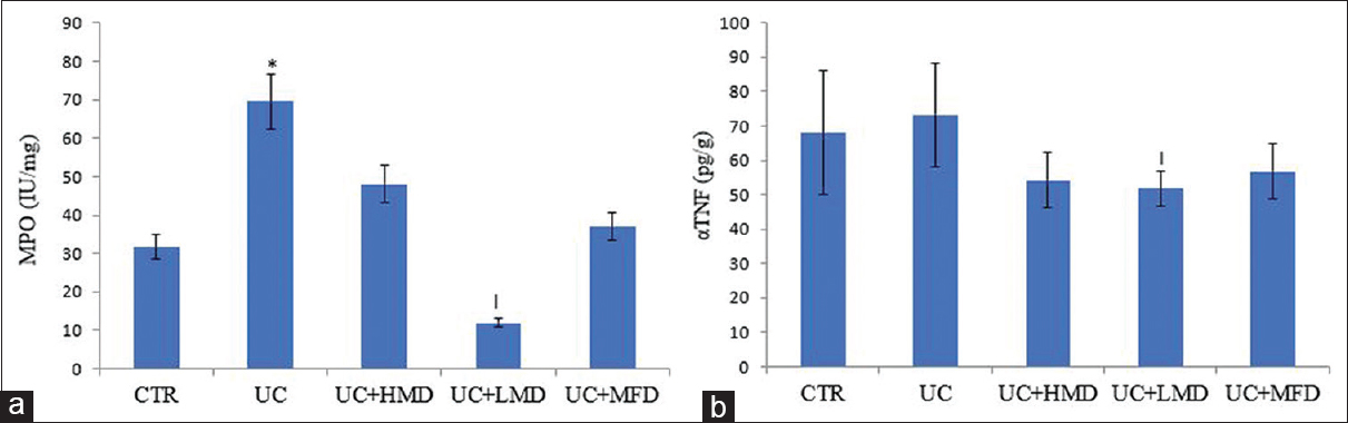 Figure 5: Effect of dietary maize formulations on myeloperoxidase (a) and tumour necrosis factor alpha (b) in experimental ulcerative colitis rats. * Represents significance difference (<i>P</i> < 0.05) from control; I represents significance difference (<i>P</i> < 0.05) from ulcerative colitis group. CTR: Control, UC: Ulcerative colitis, HMD: High maize diet, LMD: Low maize diet, MFD: Maize-free diet.