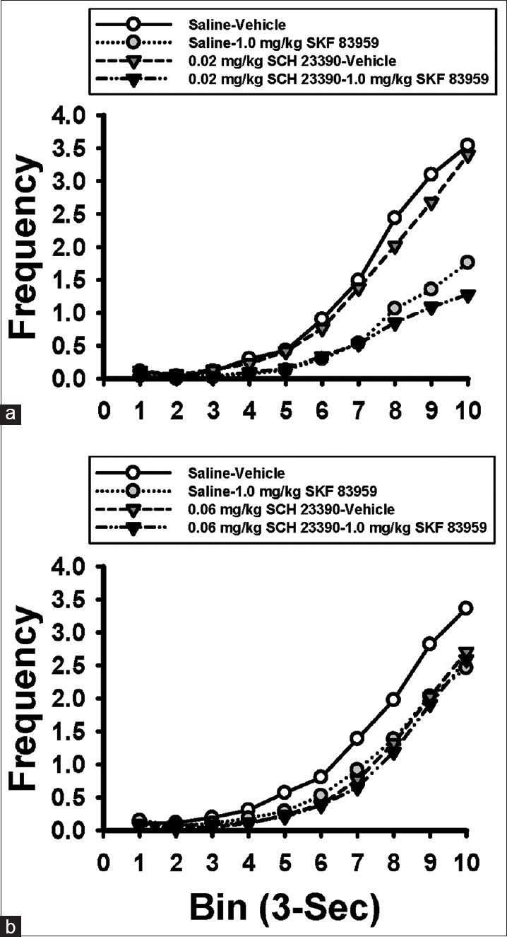 Figure 1: The fixed-interval 30 s inter-response time curve after SCH23390 pretreatment in a within participants design (<i>n</i> = 8): 0.02 mg/kg SCH23390 (a) and 0.06 mg/kg SCH23390 (b). Neither doses of SCH23390 appeared to reverse the SKF83959-induced decline in response frequency on the fixed-interval 30 s schedule (Experiment 1).